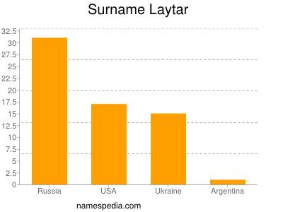Surname Laytar