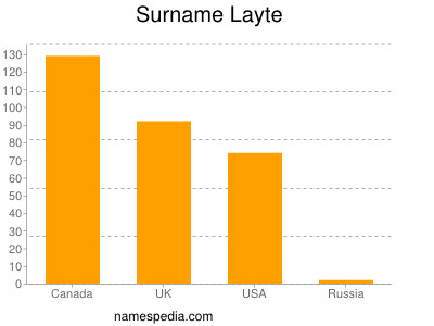 Surname Layte