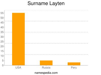 Surname Layten