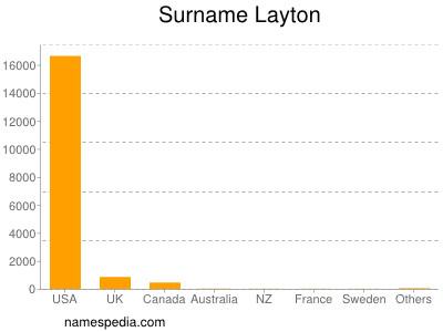 Surname Layton