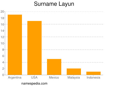 Surname Layun