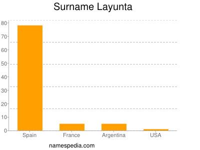 Surname Layunta