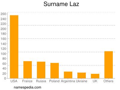 Surname Laz