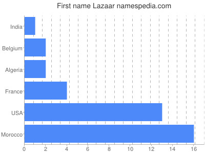 Given name Lazaar