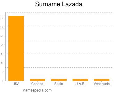 Surname Lazada