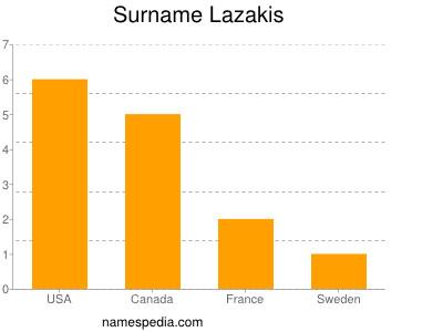 Surname Lazakis