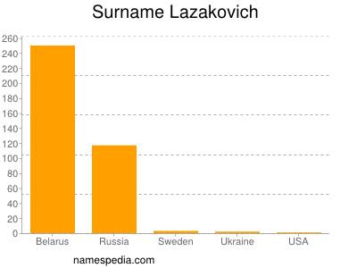 Surname Lazakovich