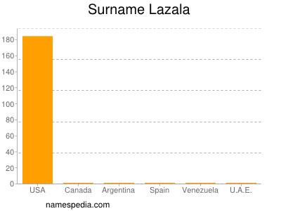 Surname Lazala