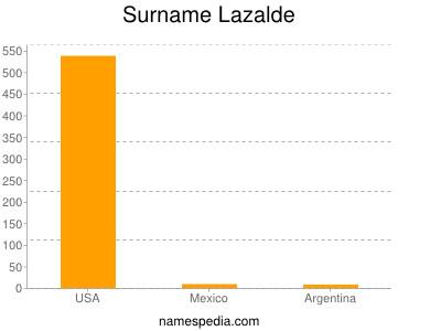 Surname Lazalde