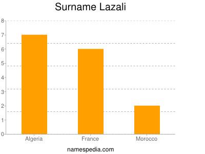 Surname Lazali