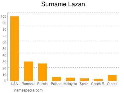 Familiennamen Lazan