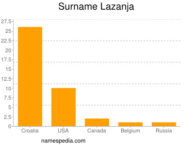Surname Lazanja