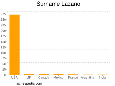 Surname Lazano
