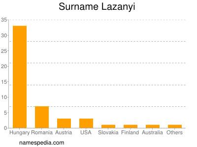 Surname Lazanyi