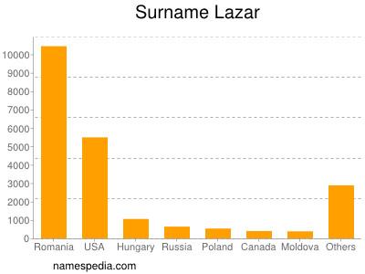 Surname Lazar