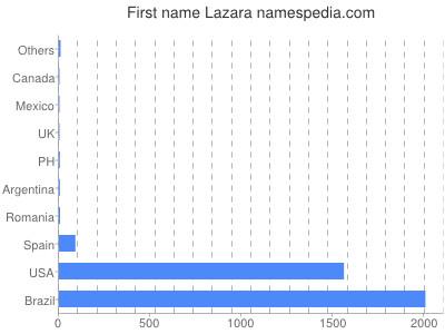 Given name Lazara