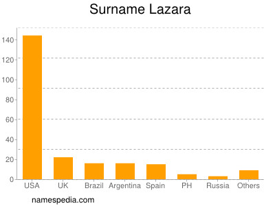 Surname Lazara