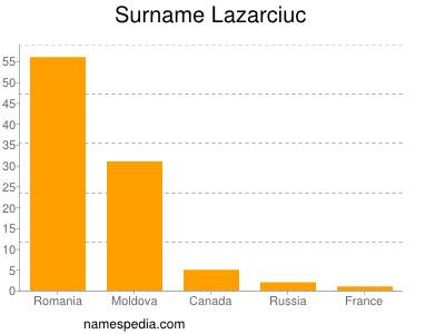 Surname Lazarciuc