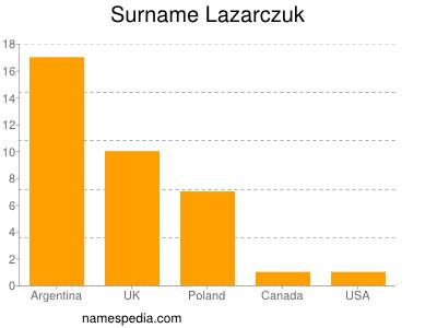 Surname Lazarczuk