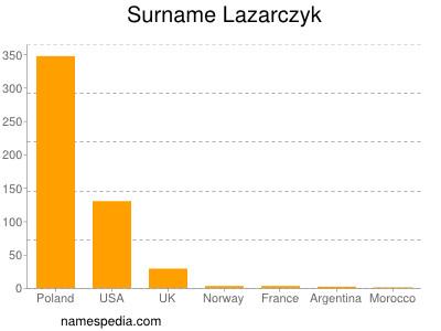 Surname Lazarczyk