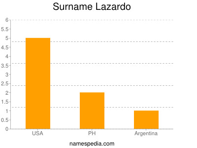 Surname Lazardo