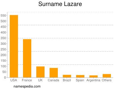 Surname Lazare