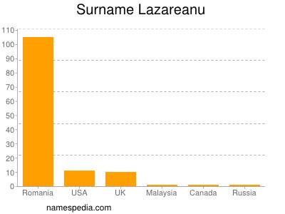 Surname Lazareanu