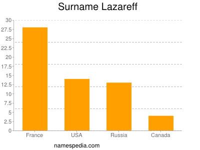 Surname Lazareff