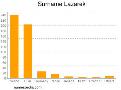 Surname Lazarek