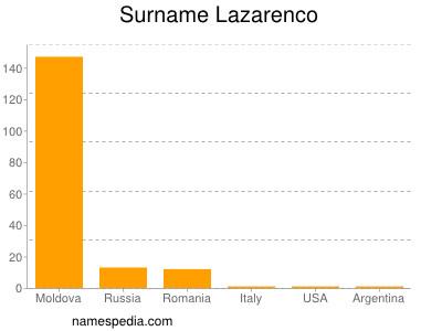 Surname Lazarenco