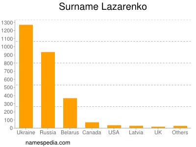 Surname Lazarenko