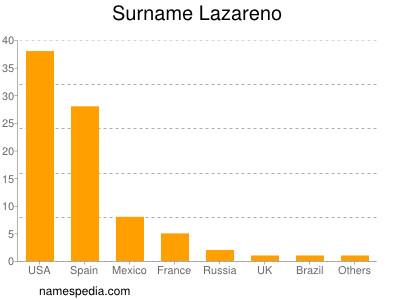 Surname Lazareno
