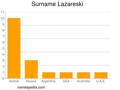 Surname Lazareski