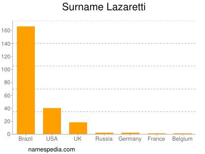 Surname Lazaretti