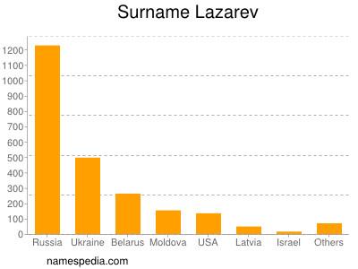 Surname Lazarev