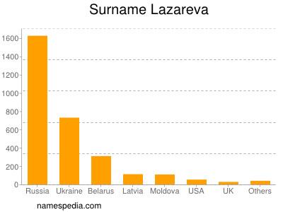 Surname Lazareva