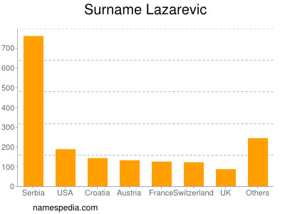 Surname Lazarevic