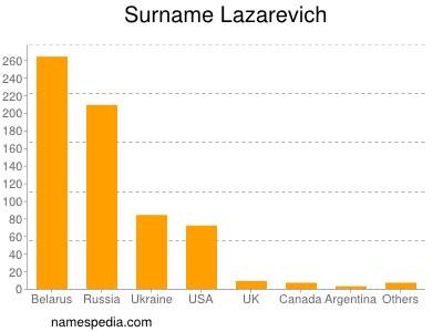 Surname Lazarevich