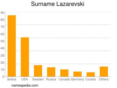 Surname Lazarevski
