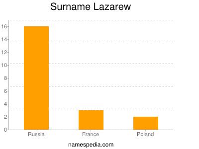 Surname Lazarew