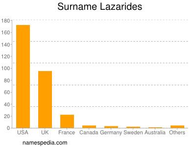 Surname Lazarides