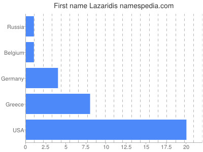 Given name Lazaridis