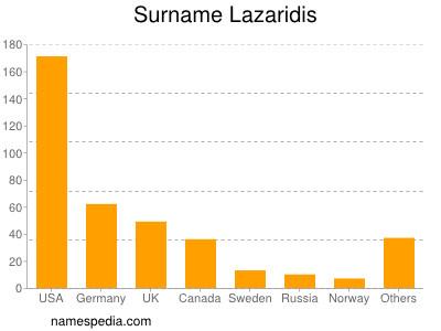 Surname Lazaridis