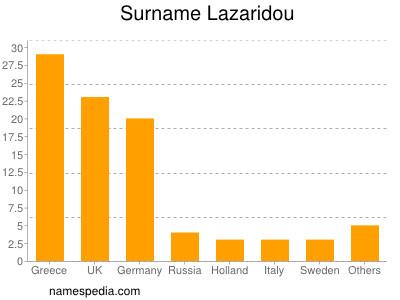 Surname Lazaridou