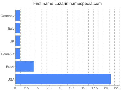Given name Lazarin