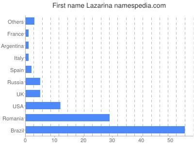 Given name Lazarina