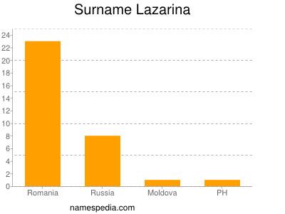 Surname Lazarina