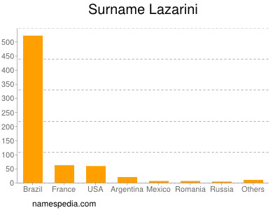 Surname Lazarini