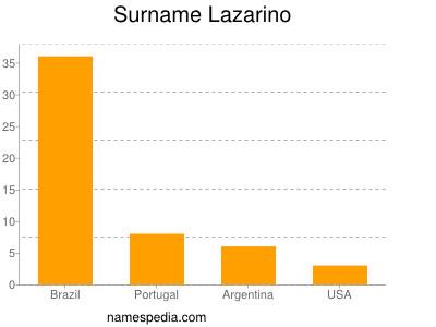 Surname Lazarino