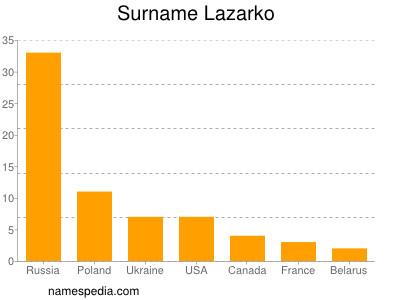 Surname Lazarko